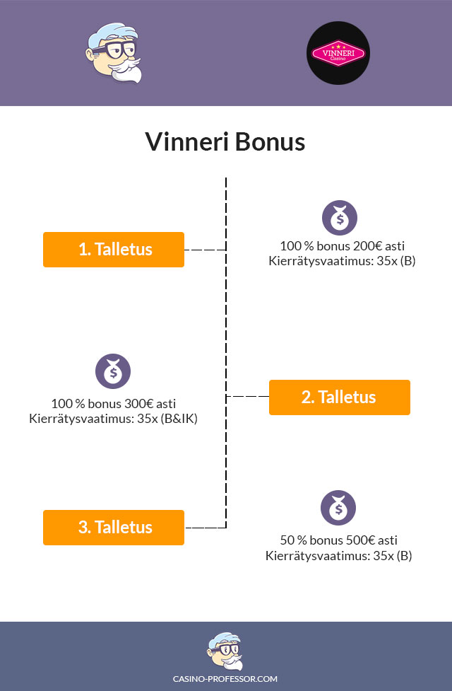 Vinneri-bonus-tammikuu-2018