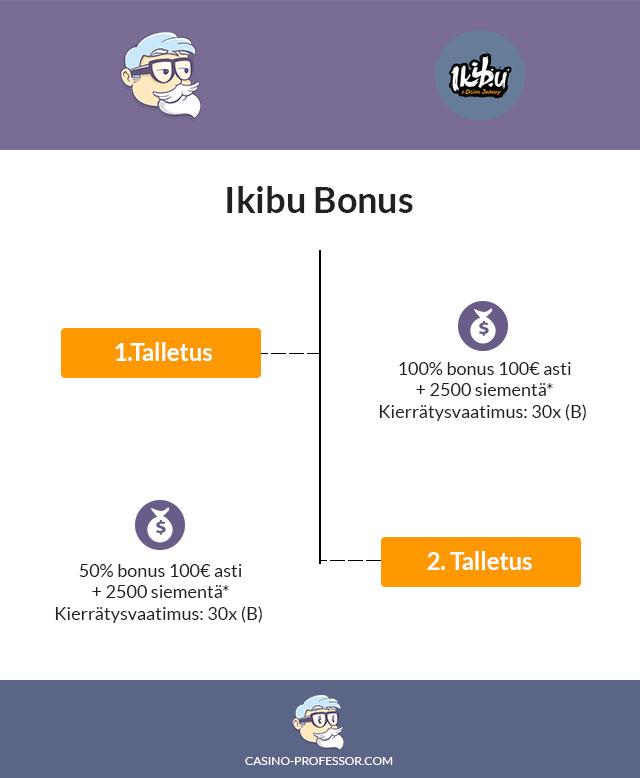 ikibu-bonus