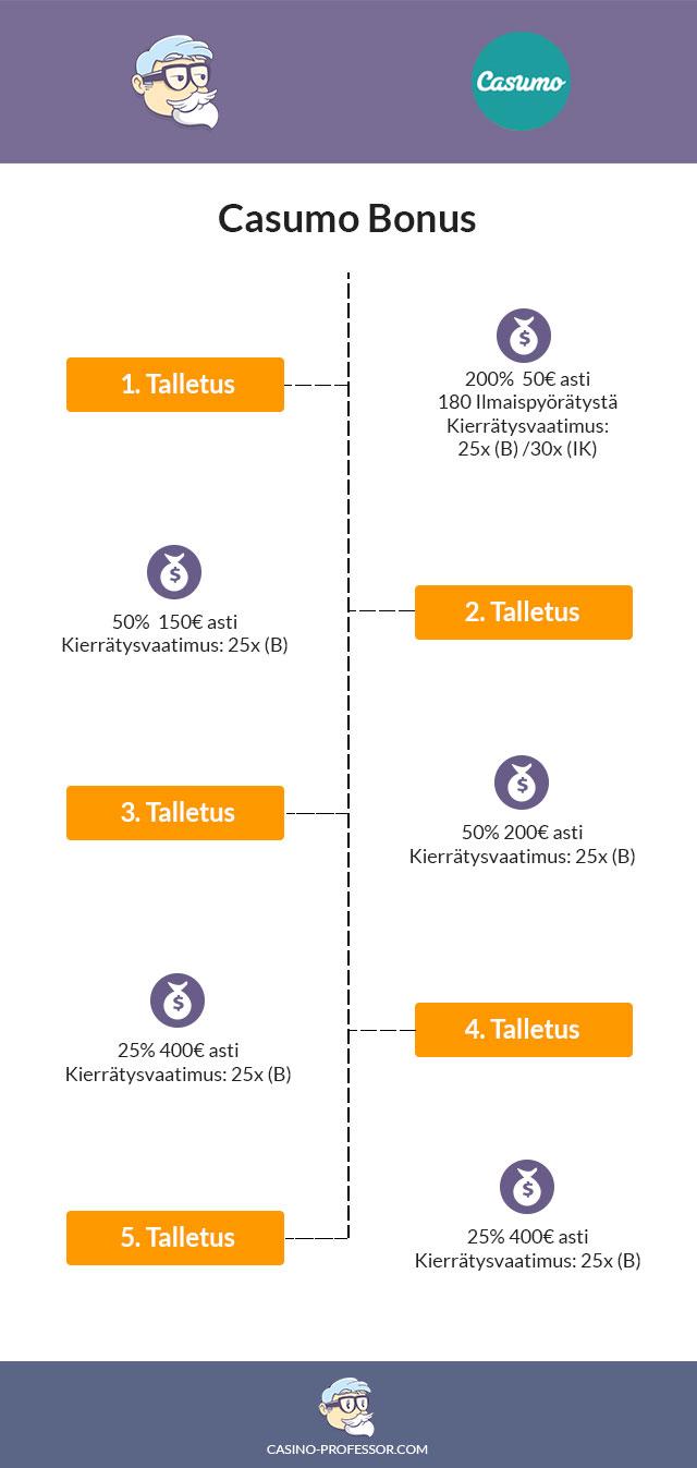 casumo-kasinobonus-infograafina