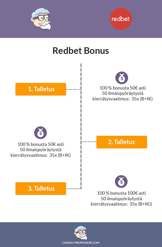 Redbet-kasino-bonus