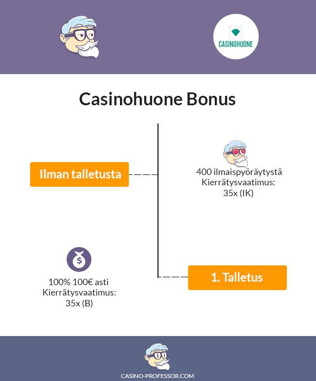Casinohuone-kasinobonus1