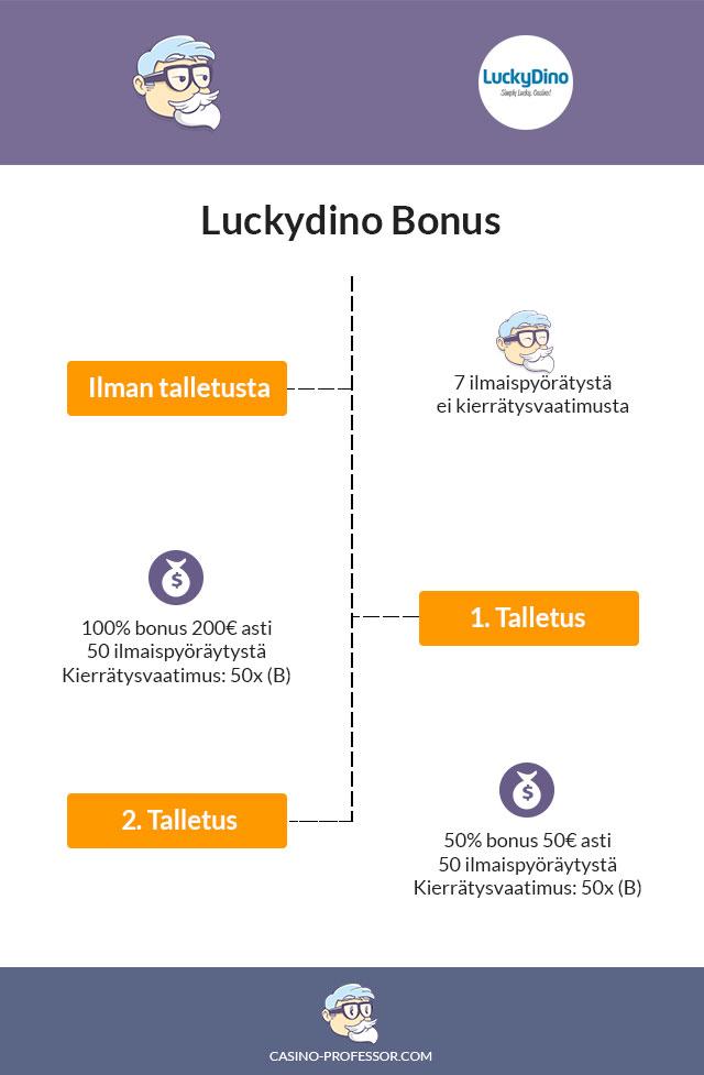 Luckydino-kasino-bonus-infograafina
