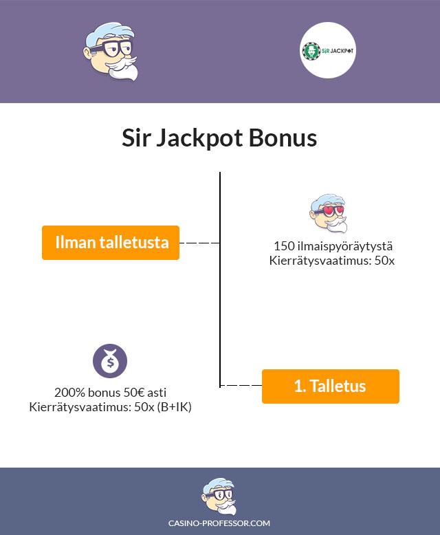 Sir-Jackpot-kasino-bonus-infograafina