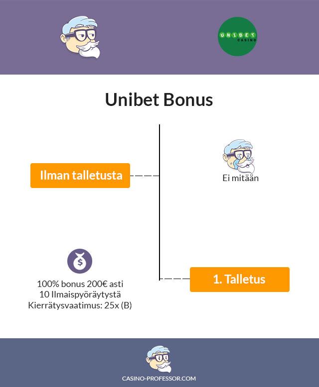 Unibet-kasino-bonus
