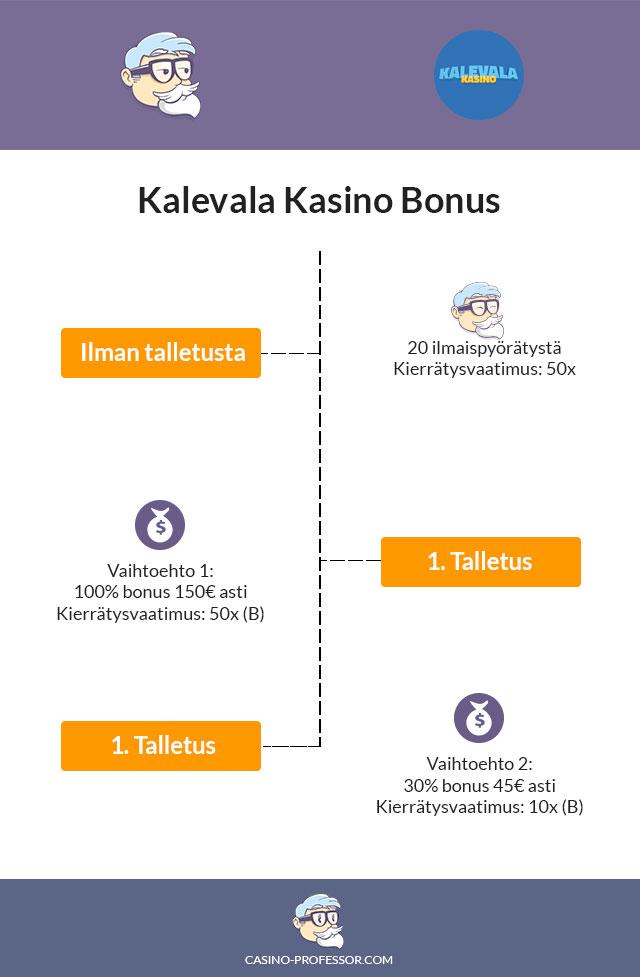 Kalevala-Kasino-Bonus-Infograafina