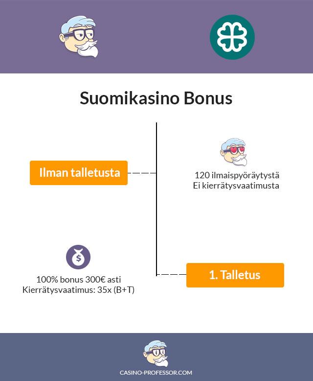 Suomikasino-Bonus-infograafina