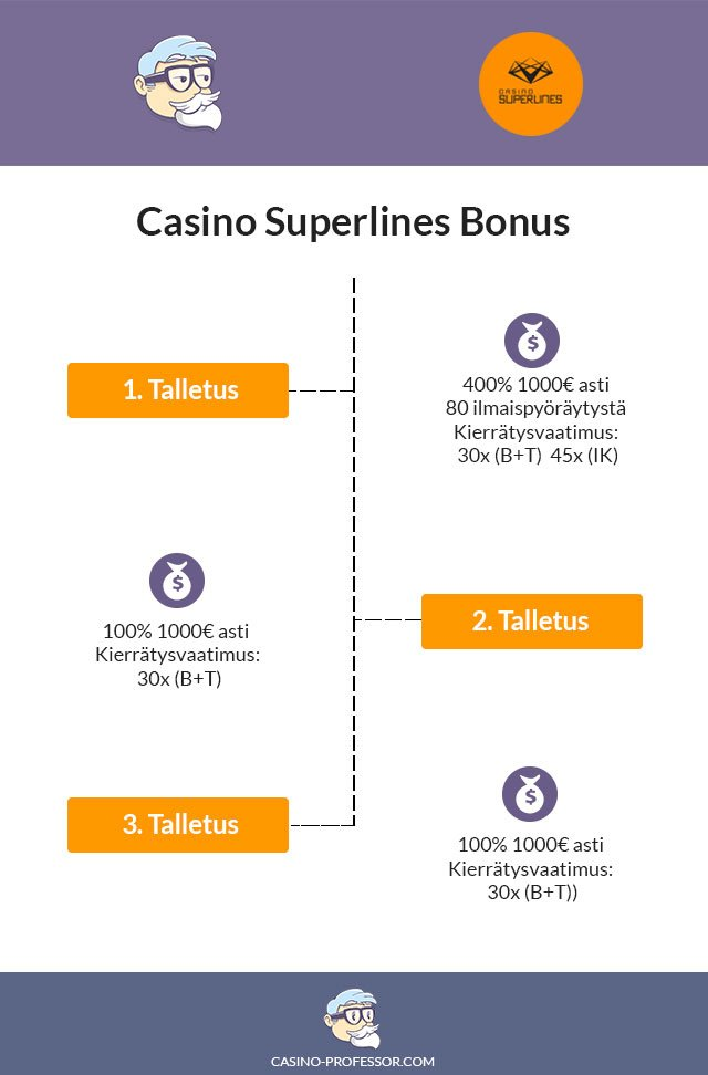 Casino-superlines-kasinobonus1