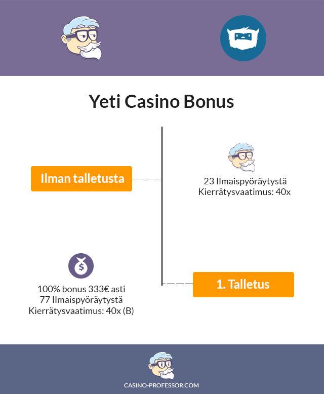 Yeti-Casino-Bonus-infograafina