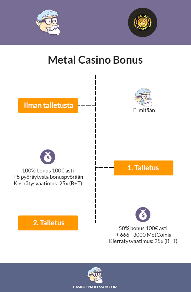 Metal Casino Bonus infograafina